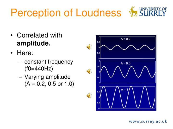 Perception of Loudness