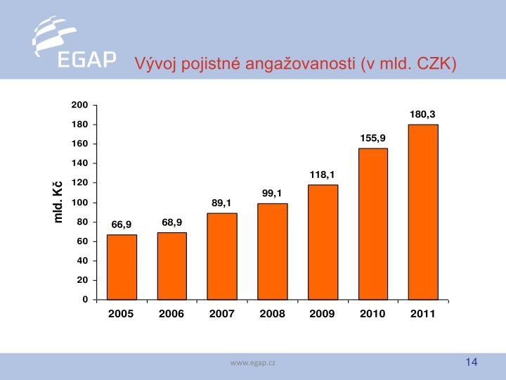 Vývoj pojistné angažovanosti (v mld. CZK)