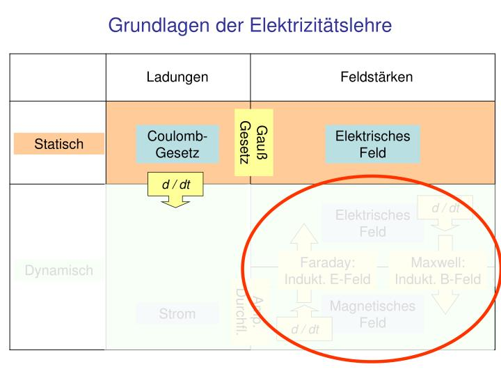 Faraday: Indukt. E-Feld