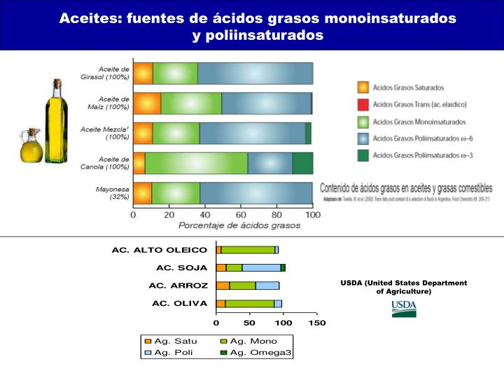 Aceites: fuentes de ácidos grasos monoinsaturados