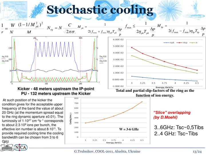Stochastic cooling