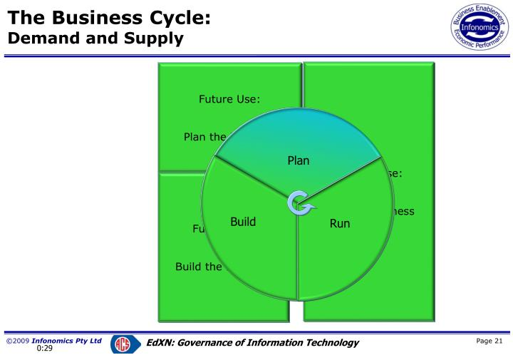 The Business Cycle: