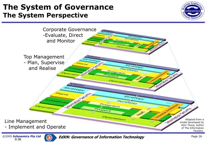 The System of Governance