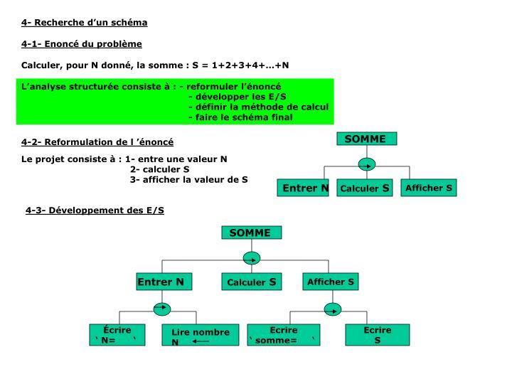4- Recherche d'un schéma