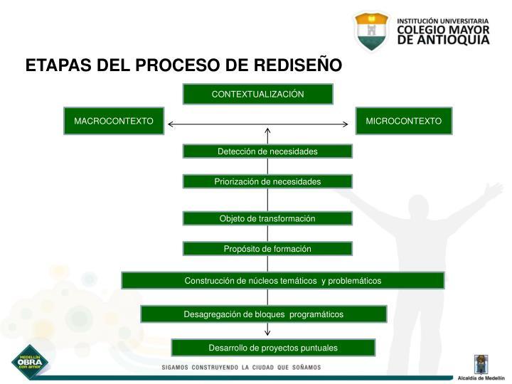 ETAPAS DEL PROCESO DE REDISEÑO