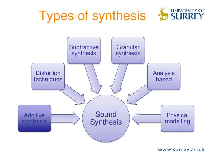 Types of synthesis