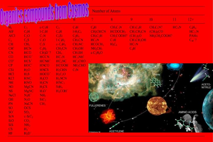 Organics compounds from Cosmos