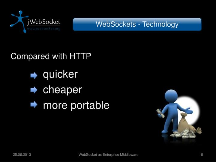 WebSockets - Technology