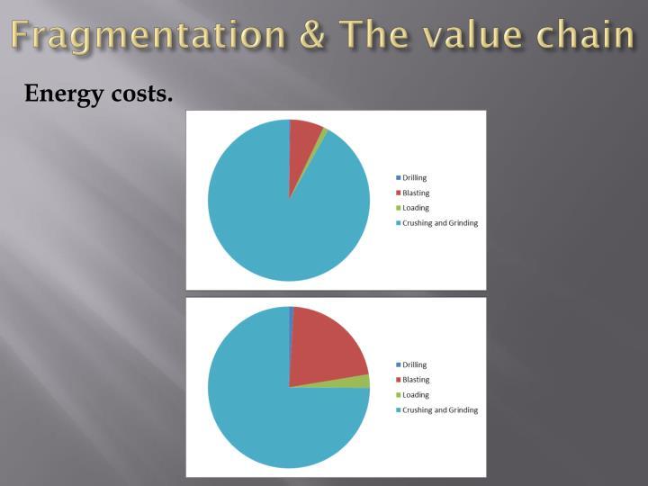 Fragmentation & The value chain