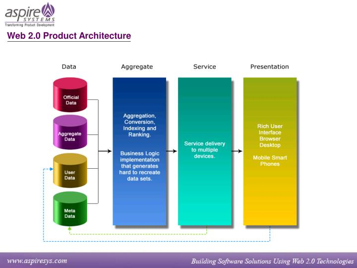 Web 2.0 Product Architecture
