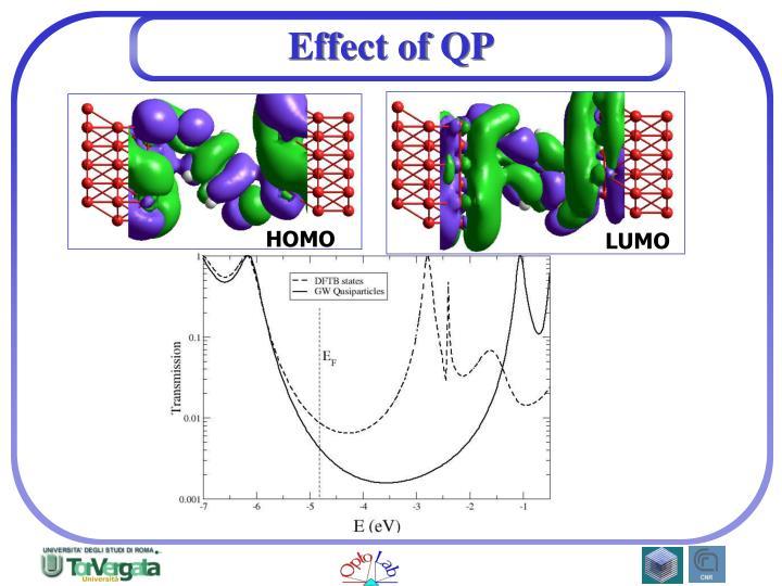 Effect of QP