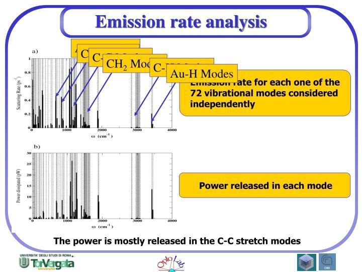Emission rate analysis