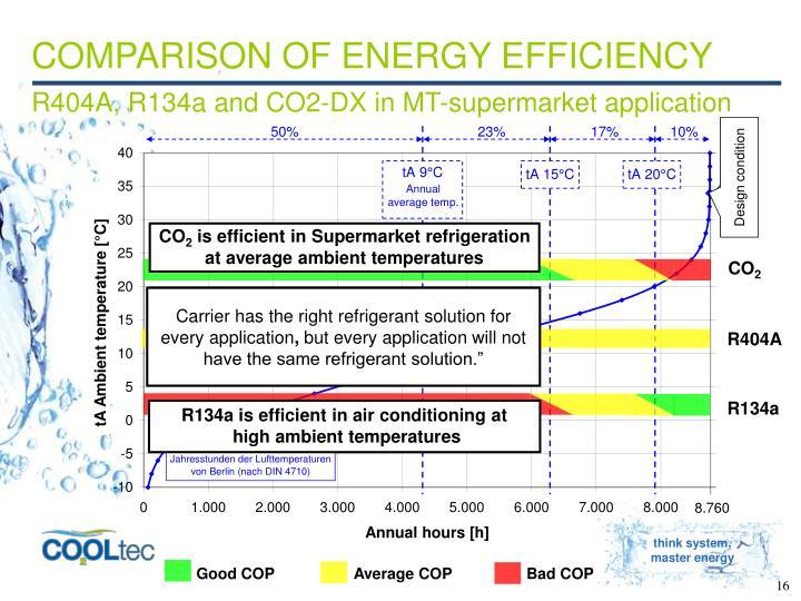 COMPARISON OF ENERGY EFFICIENCY