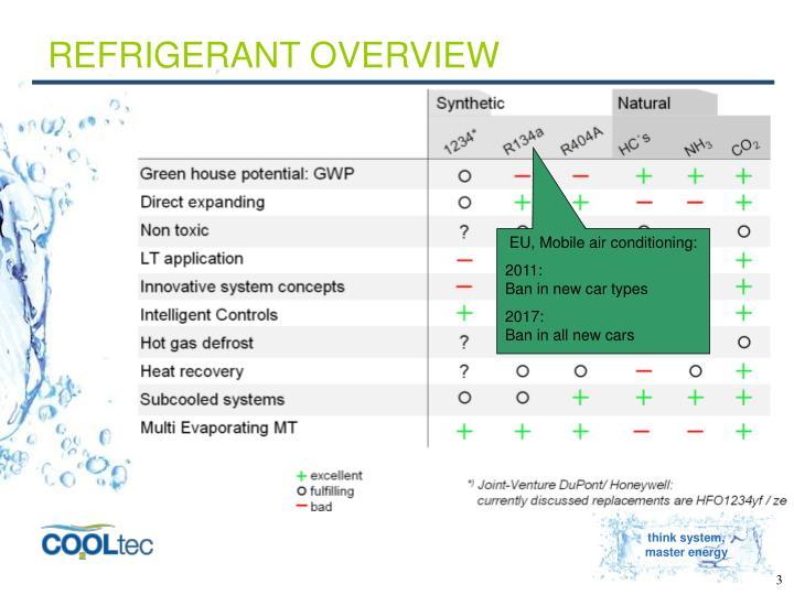 Refrigerant overview