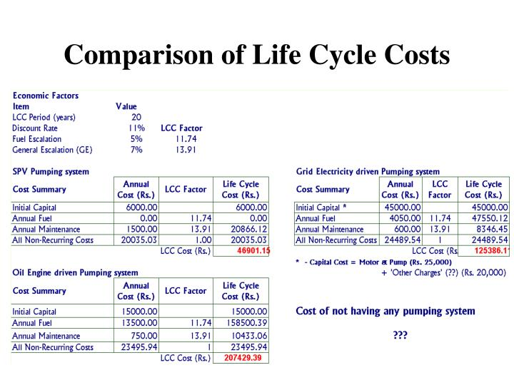 comparitive life cycle costing for of a Life-cycle costing is a process that can help facilities executives understand exactly what a floor will cost over its lifetime and ensure that a product chosen will meet the needs of a facility life-cycle cost gives facilities executives a big picture view of the flooring options being considered.