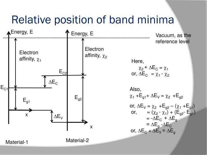 Relative position of band minima