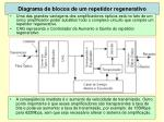 diagrama de blocos de um repetidor regenerativo