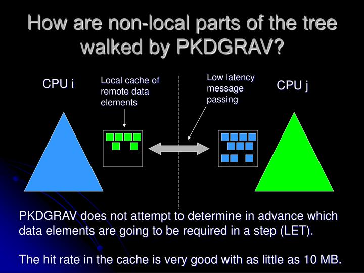 How are non-local parts of the tree walked by PKDGRAV?