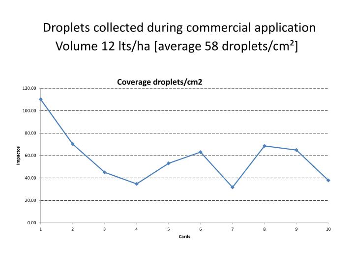 Droplets collected during commercial application