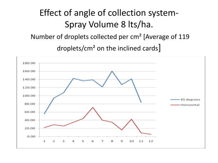 Effect of angle of collection system-