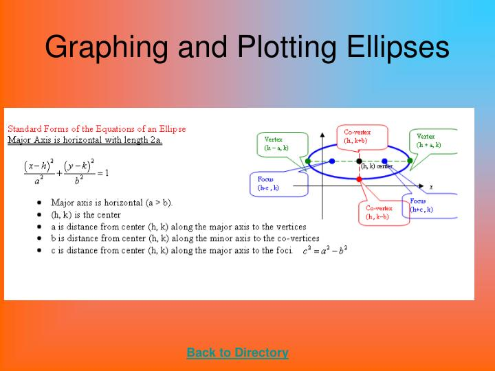 Graphing and Plotting Ellipses