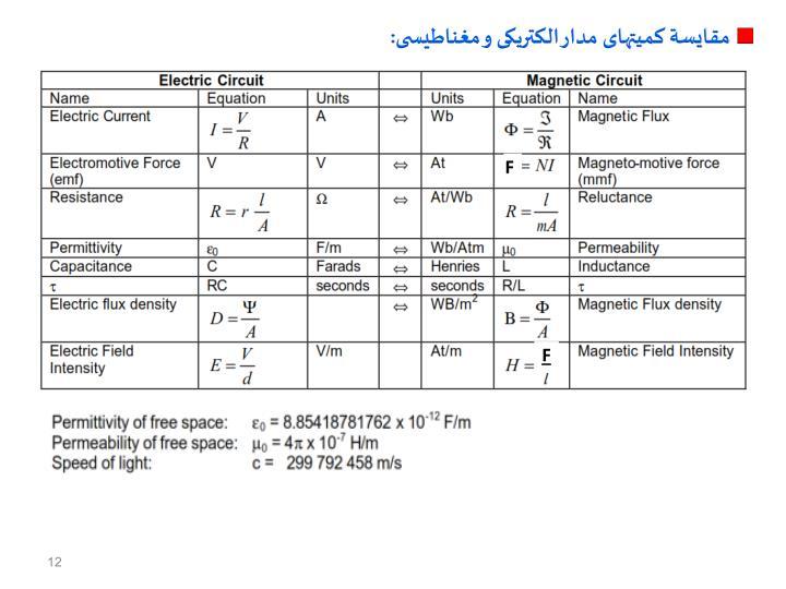 مقایسة کمیتهای مدار الکتریکی و مغناطیسی: