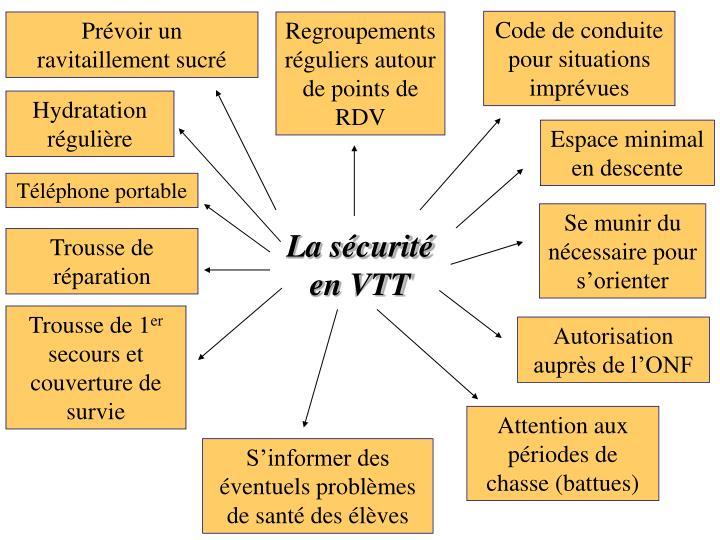 Code de conduite pour situations imprévues