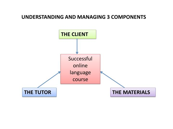 UNDERSTANDING AND MANAGING 3 COMPONENTS