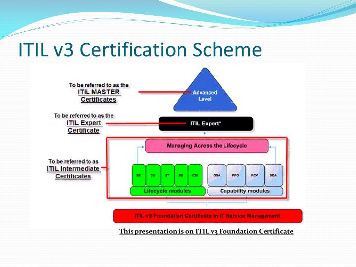 Ppt Introduction To Itil V3 Foundation Exam Powerpoint