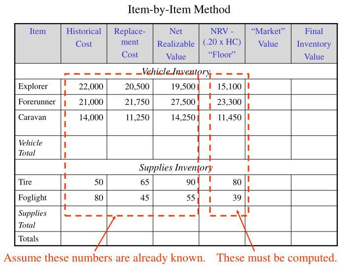 Item-by-Item Method