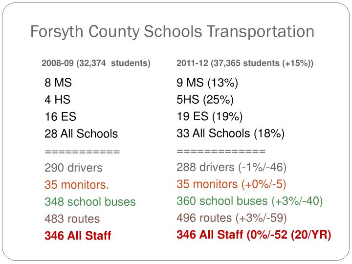 Forsyth County Schools Transportation