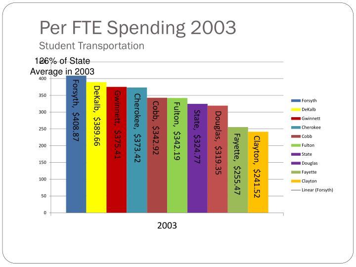 Per FTE Spending 2003