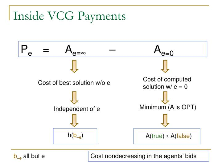 Inside VCG Payments