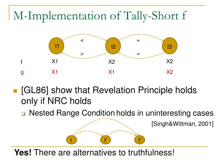 M-Implementation of Tally-Short f