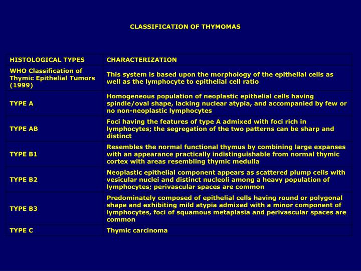 CLASSIFICATION OF THYMOMAS