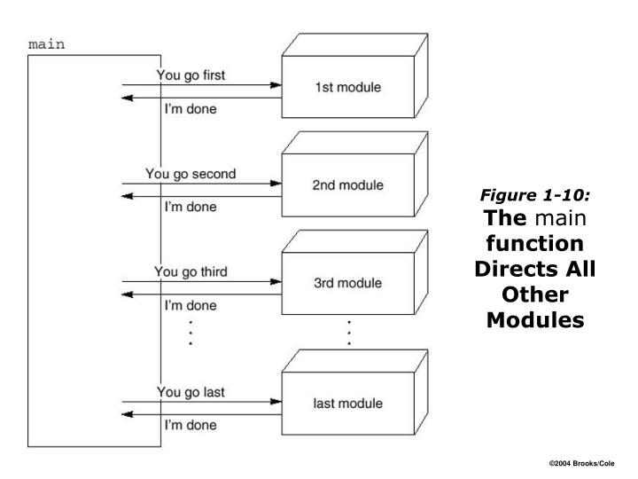 Figure 1-10: