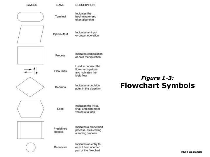 Figure 1-3: