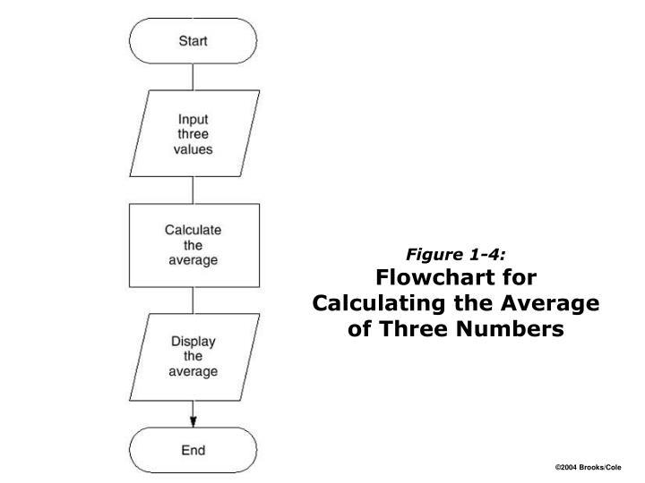 Figure 1-4: