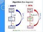 algorithm flow diagrams