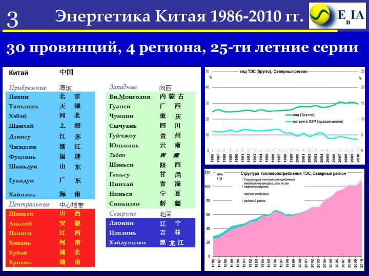 Энергетика Китая 1986-2010 гг.       ……