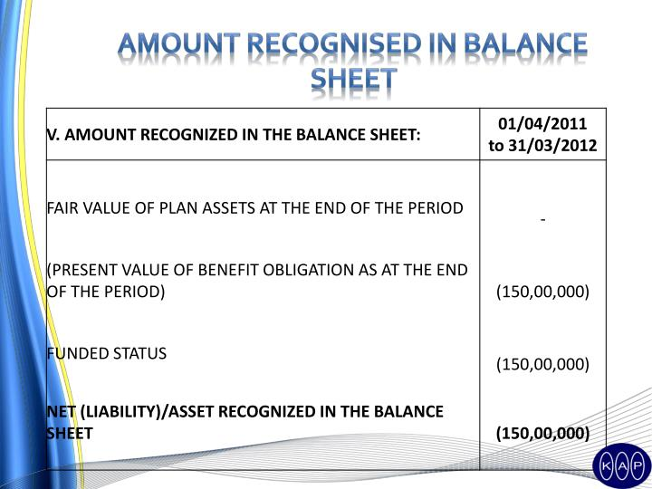 Amount recognised in balance sheet