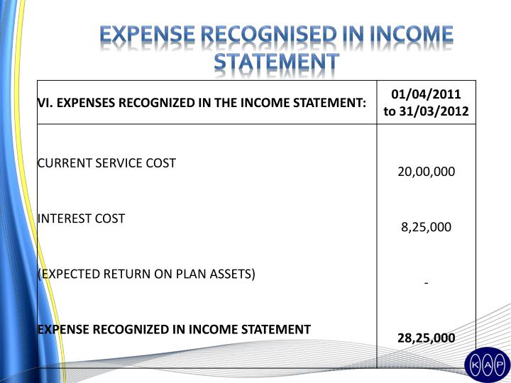 Expense recognised in income statement