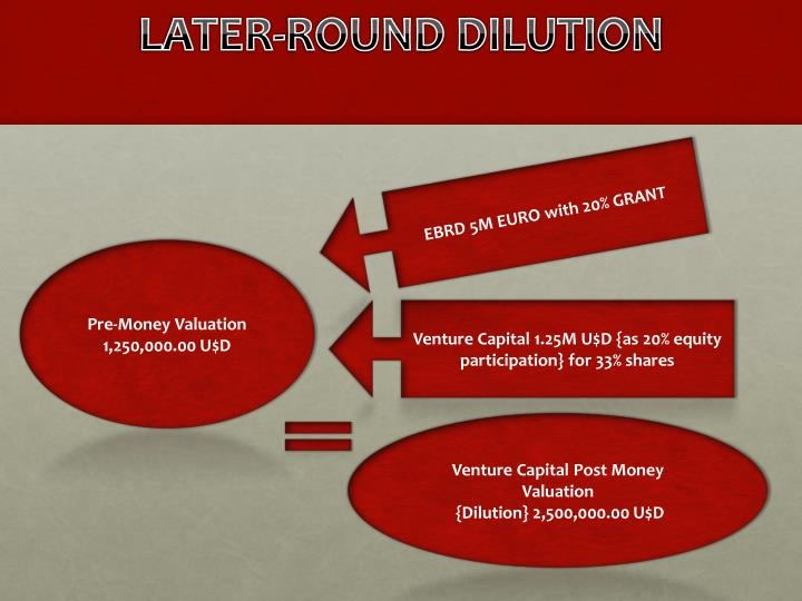LATER-ROUND DILUTION