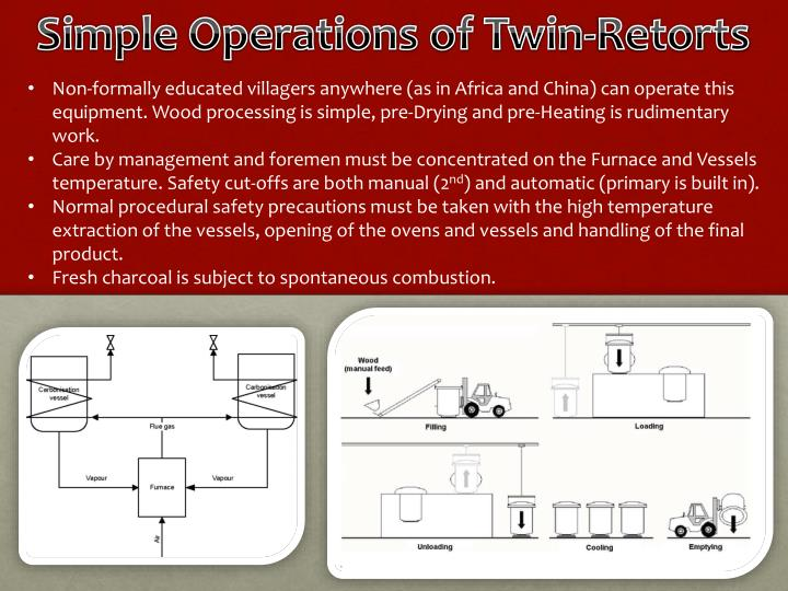 Simple Operations of Twin-Retorts