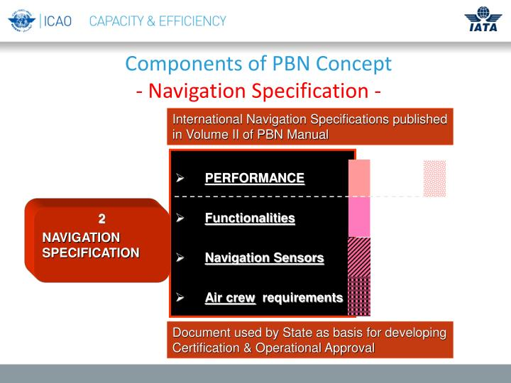 Components of PBN Concept