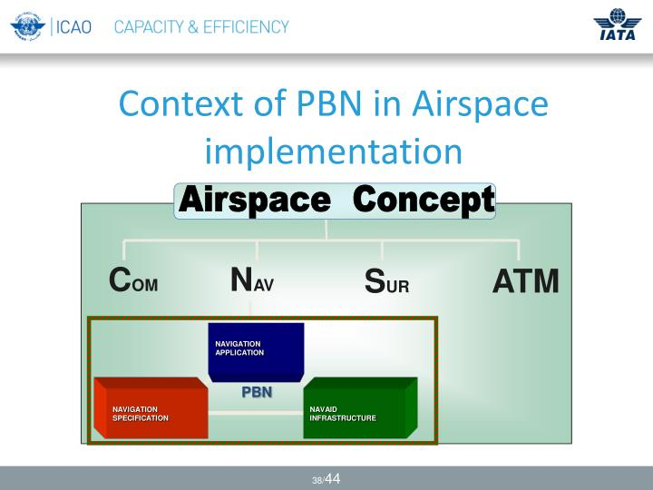 Airspace  Concept