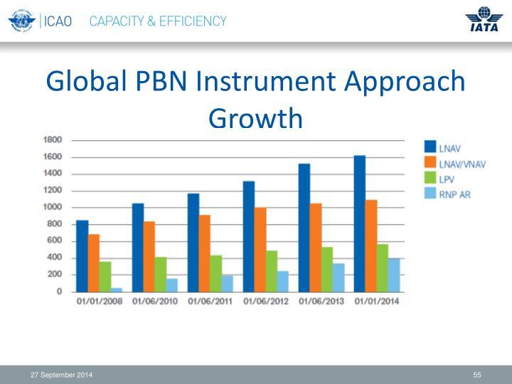 Global PBN Instrument Approach Growth