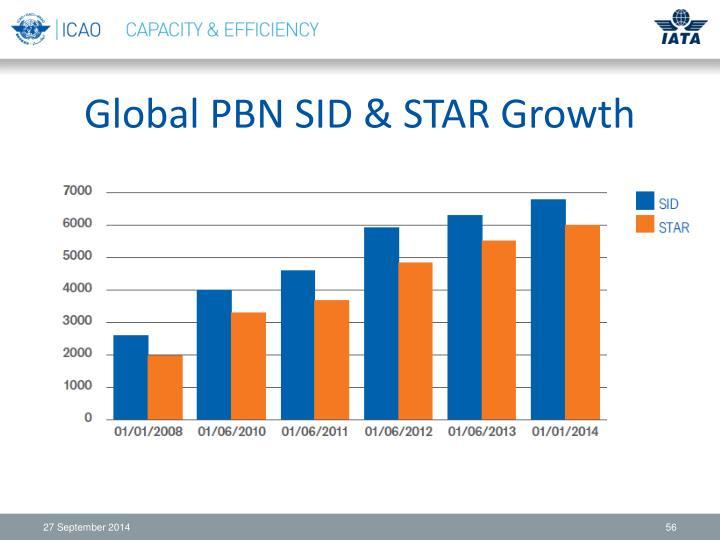 Global PBN SID & STAR Growth