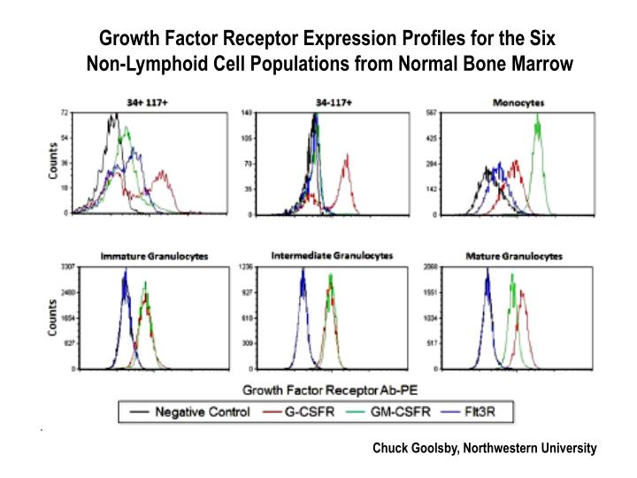Growth Factor Receptor Expression Profiles for the Six