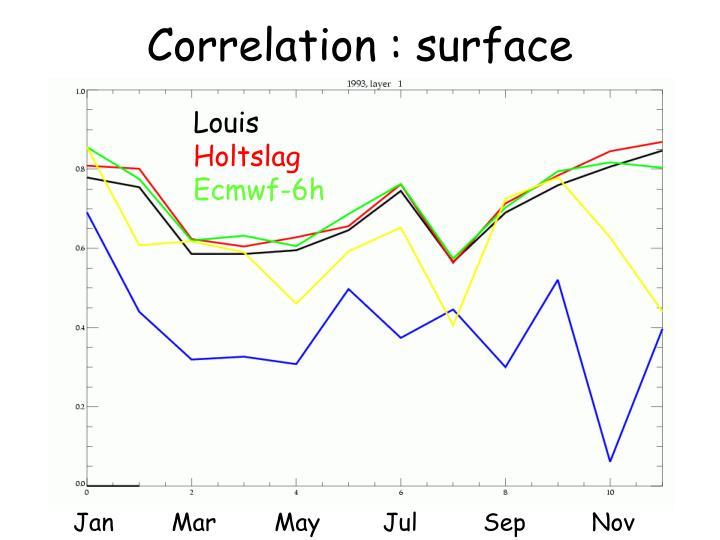 Correlation : surface
